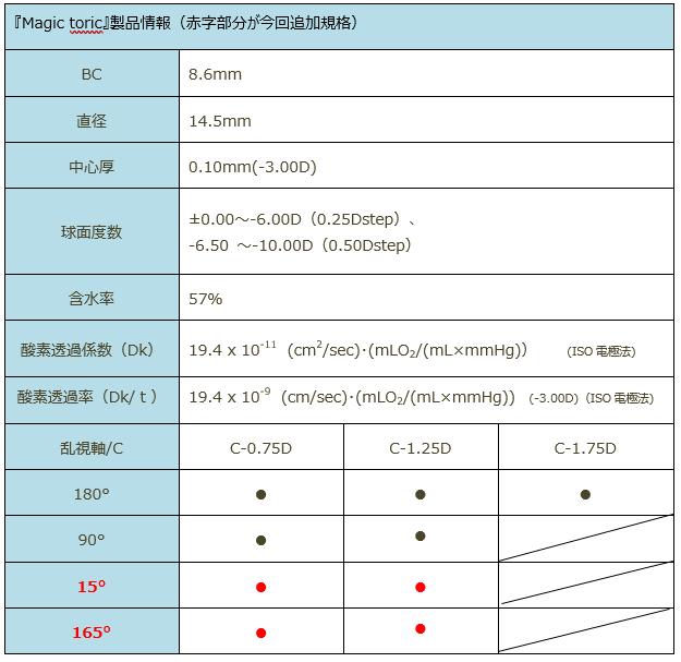 2. Magic toric 製品情報.png