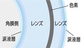 6. サンドイッチ構造.jpg