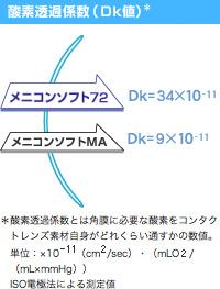 ニコンソフト72はDMAA(ジメチル ...